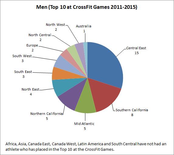 crossfitgamestop10-2011-2015men