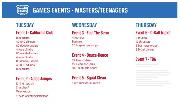 2016 CrossFit Games Masters & Teens Events