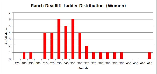 Ranch Deadlift Ladder Distribution - Women