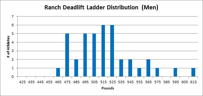 Ranch Deadlift Ladder Distribution - Men