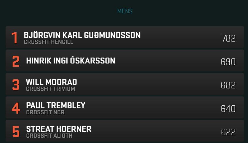 Reykjavik CrossFit Championship men's leaderboard.