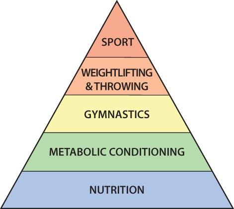CrossFit Pyramid